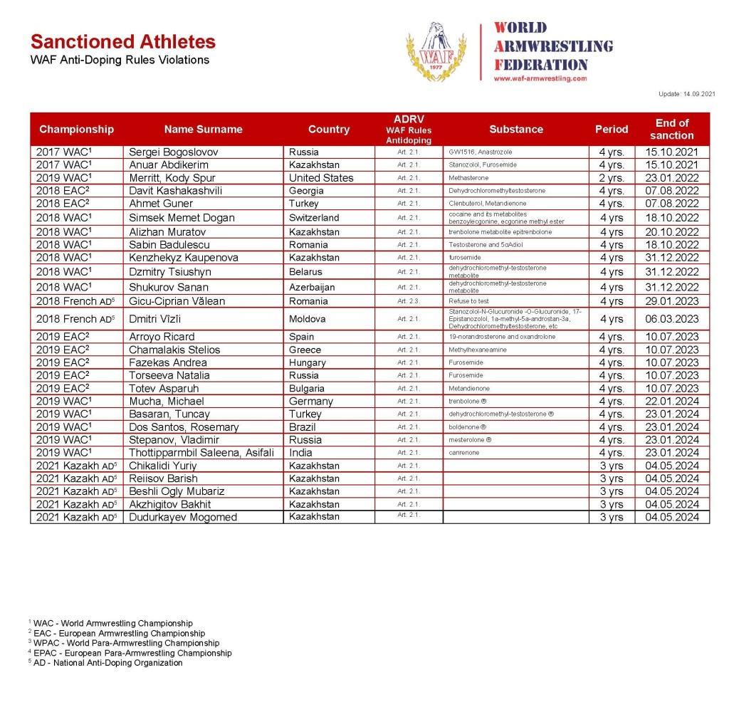 WAF Sanctioned Athletes 20210914 upd_Page_1